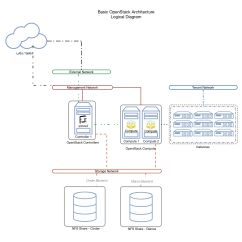 Keystone Arch Diagram Wall Outlet Wiring Diagrams Architecting Your First Openstack Cloud