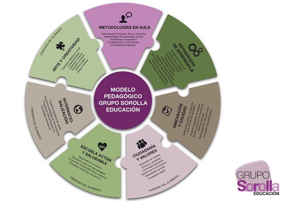 Modelo Pedagógico Grupo Sorolla Educación