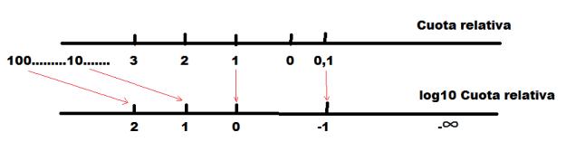 transf log10