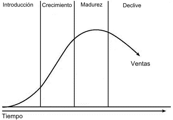 ciclo vida producto