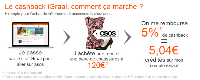 blog beauté cashback igraal