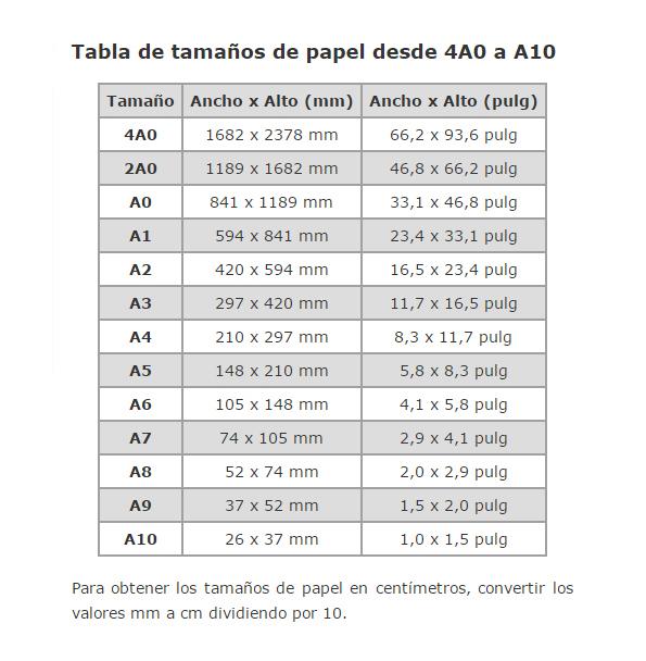 tabla de tamanos de papel - Conoce los Distintos Tamaños de las Hojas de Papel