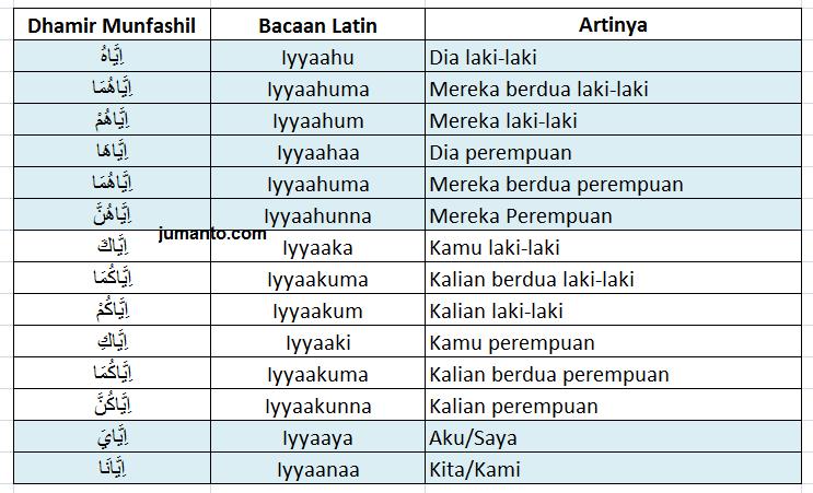 dhamir munfashil dalam bahasa arab