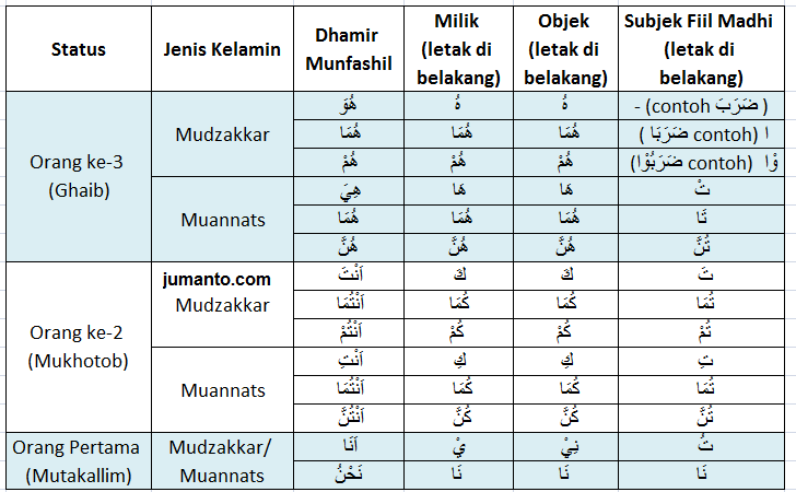 ringkasan materi kata ganti dalam bahasa arab huwa huma hum