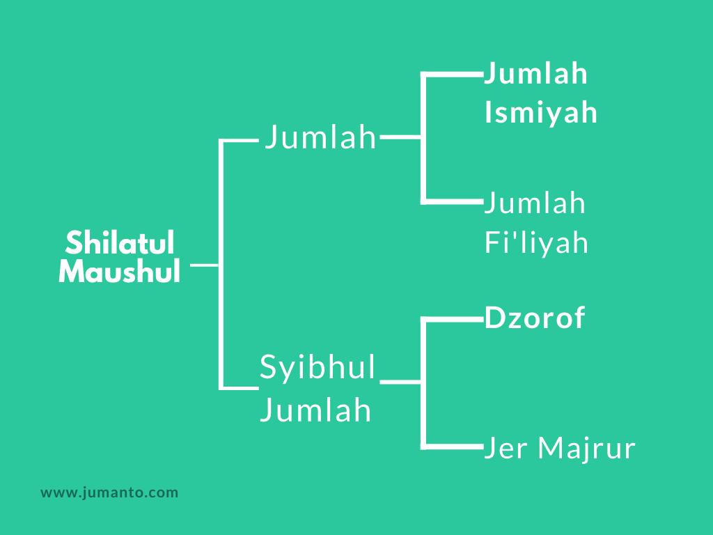 materi shilatus maushul dan contohnya