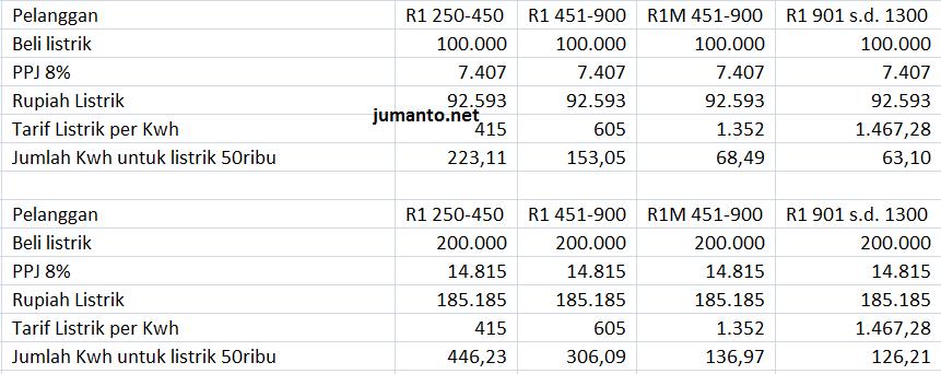 Beli Token Listrik 100 200 Ribu, Ini Jumlah KWh yang Kita ...