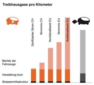 Vergleich von CO2 Ausstoss Elektroautos und konventionelle Autos