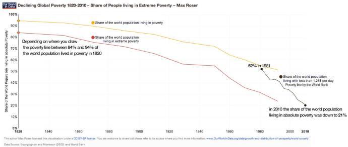 Entwicklung der Armut 2