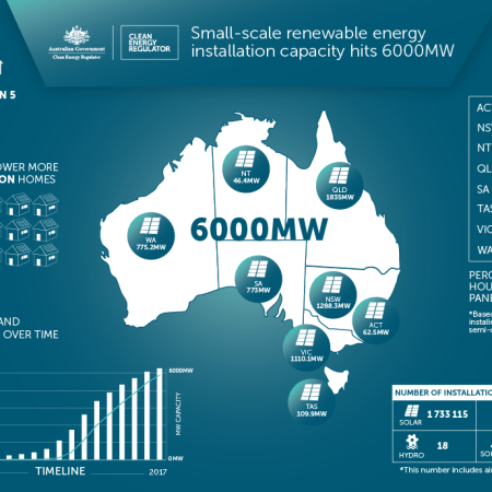 Small-scale renewable engird installation capacity hits 6000MW
