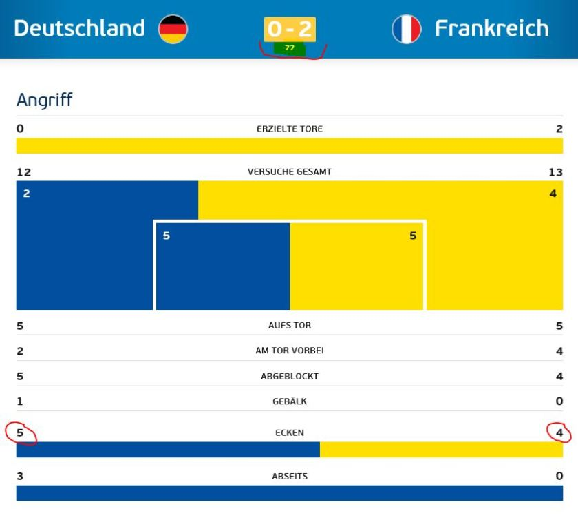 Für Deutschland 5, für Frankreich 4 Corner bis zur 77. Minute