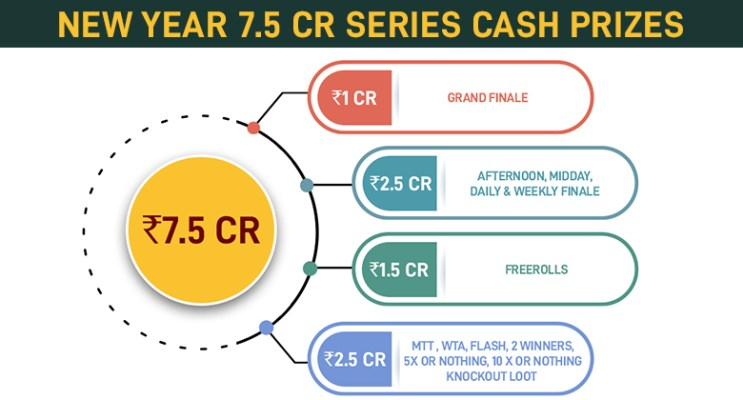 New Year 7.5 Crore Cash Prize
