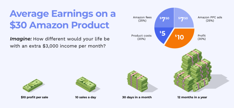 How To Launch Private Label Products On Amazon-cost