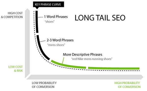 Recherche par mot-clé Amazon - Quelle est la différence entre queue longue et queue courte?
