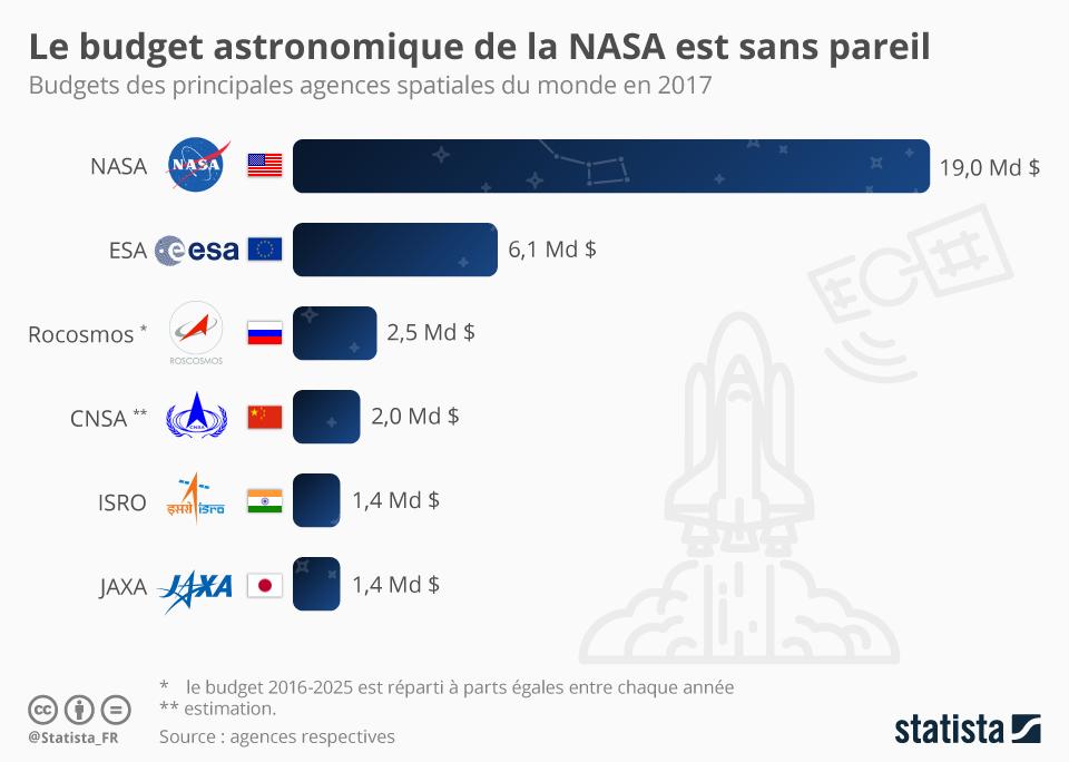 Histogramme des principaux budgets des entreprises - Article Spatial Junior ESTACA Paris-Saclay