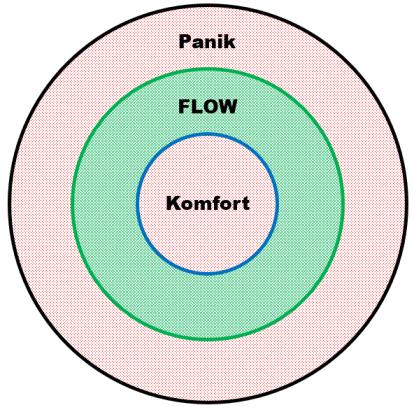 Trial Flow træning basis