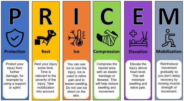 P.R.I.C.E.M method as used for sports injuries related to motor sports.