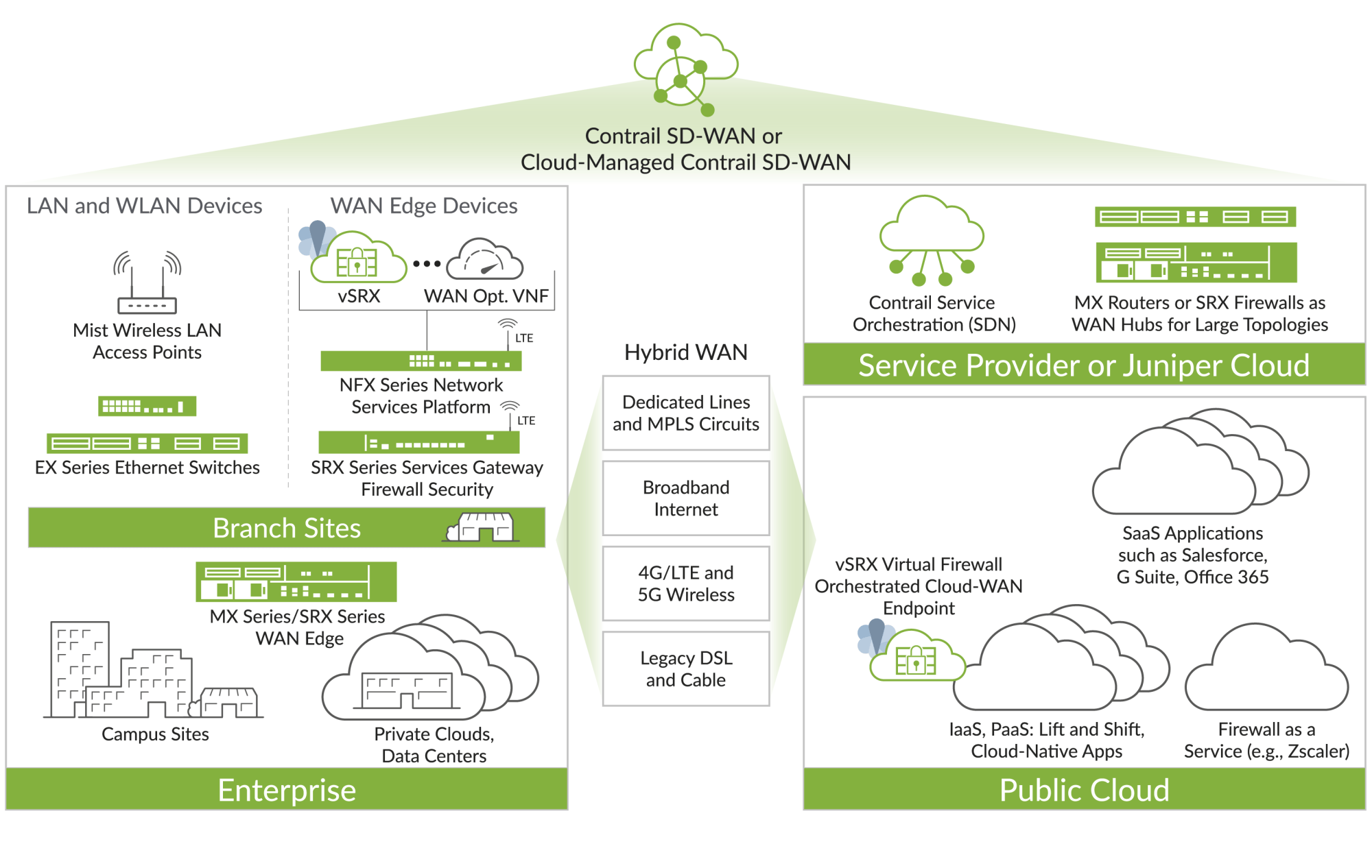 hight resolution of sd wan solution overview