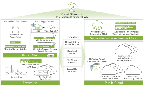 small resolution of sd wan solution overview