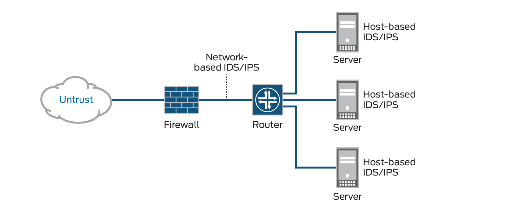 What Is Intrusion Detection And Prevention IDS IDP ? Juniper