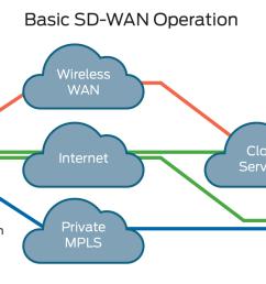 what is sd wan  [ 2100 x 833 Pixel ]