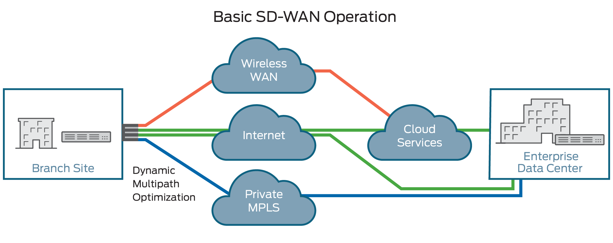 simple wan diagram clarion dxz475mp wiring what is sd software defined wide area network