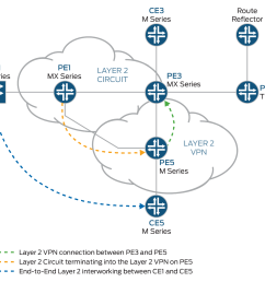 logical topology of a layer 2 circuit to a layer 2 vpn connection [ 2101 x 1279 Pixel ]