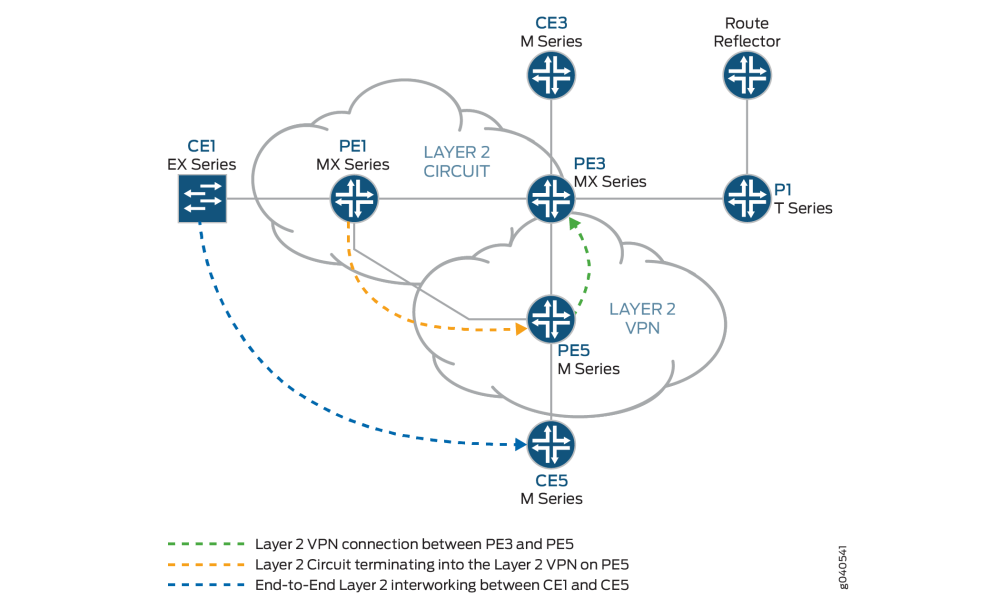 medium resolution of logical topology of a layer 2 circuit to a layer 2 vpn connection