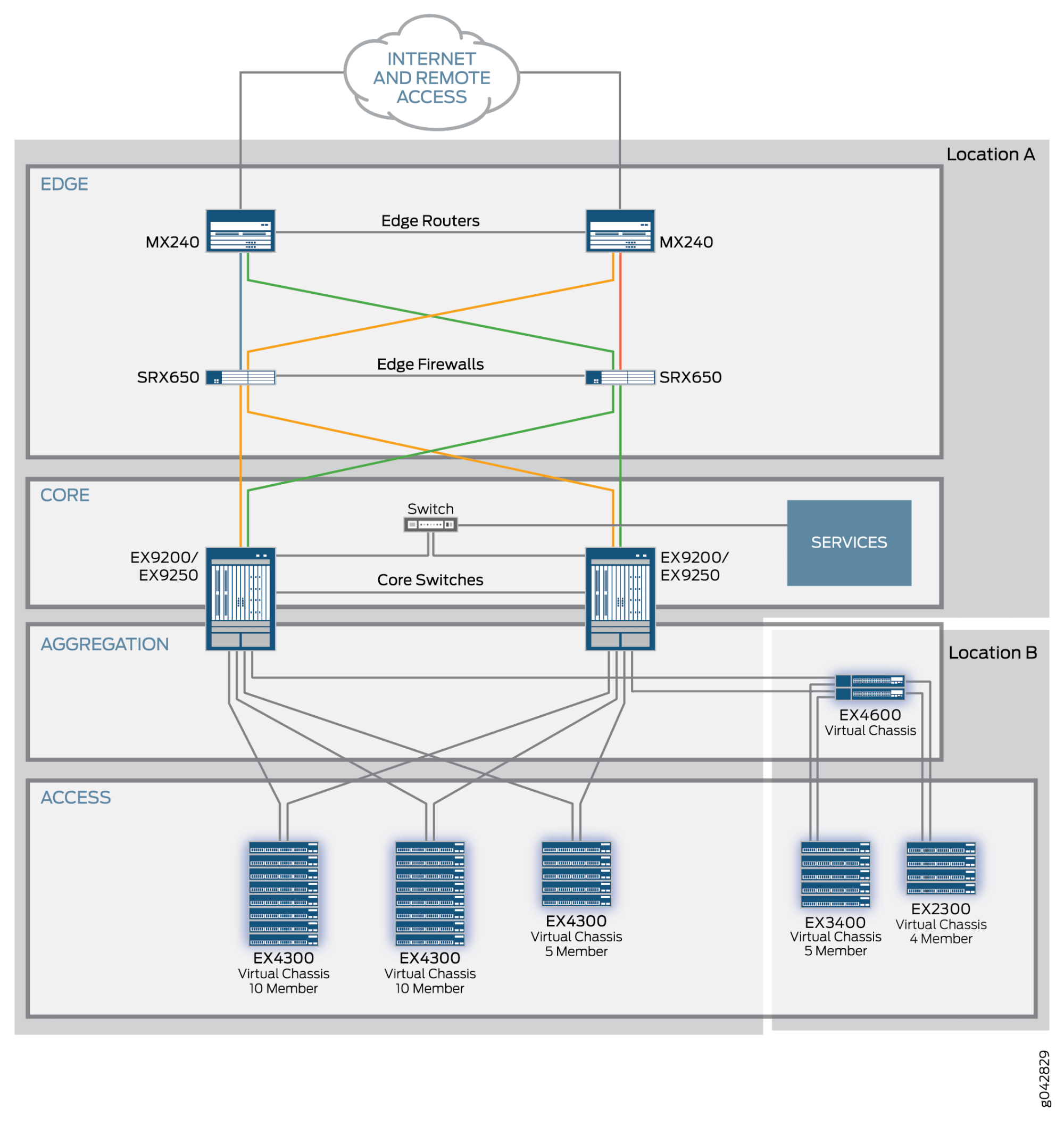 hight resolution of midsize enterprise campus solution basic topology