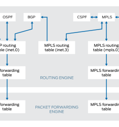 routing and forwarding tables traffic engineering bgp [ 2100 x 1142 Pixel ]
