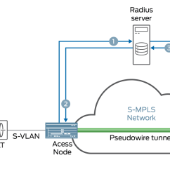 basic control flow of pseudowire autosensing [ 2100 x 825 Pixel ]