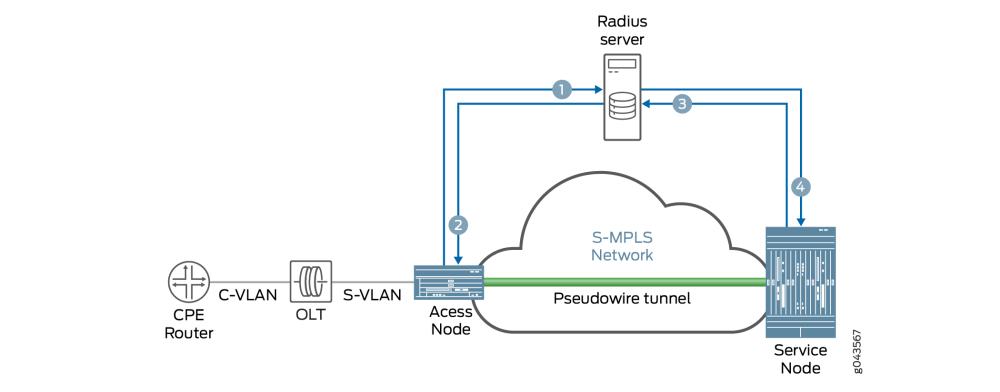 medium resolution of basic control flow of pseudowire autosensing