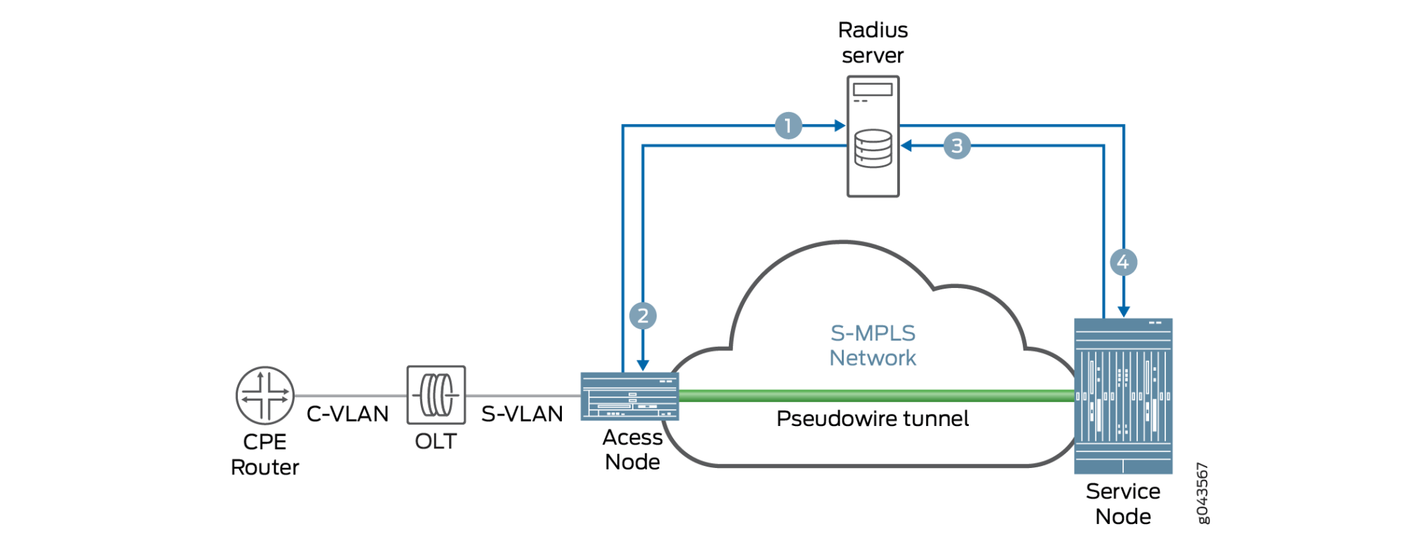 hight resolution of basic control flow of pseudowire autosensing