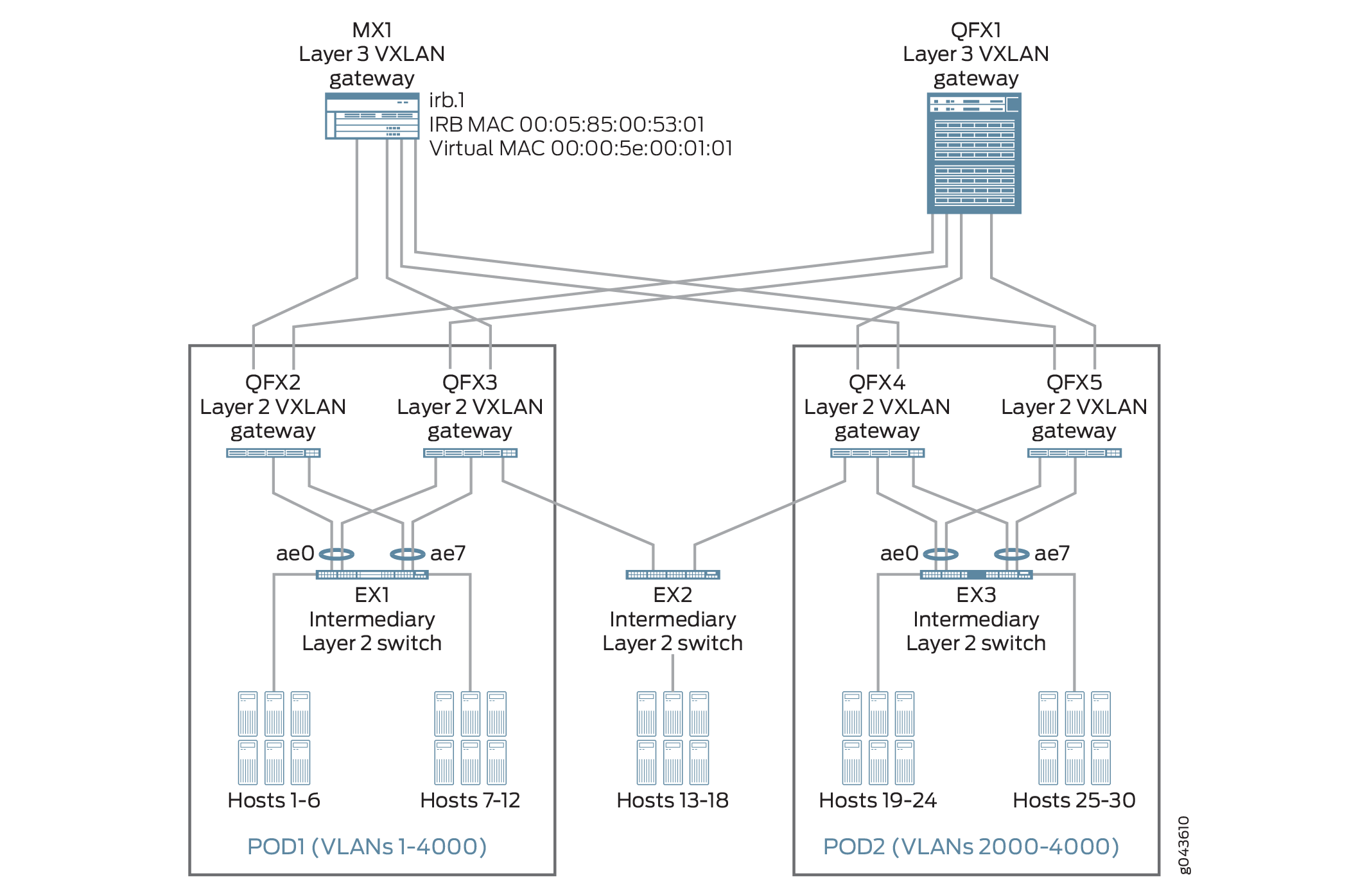 Understanding the MAC Addresses For a Default Virtual