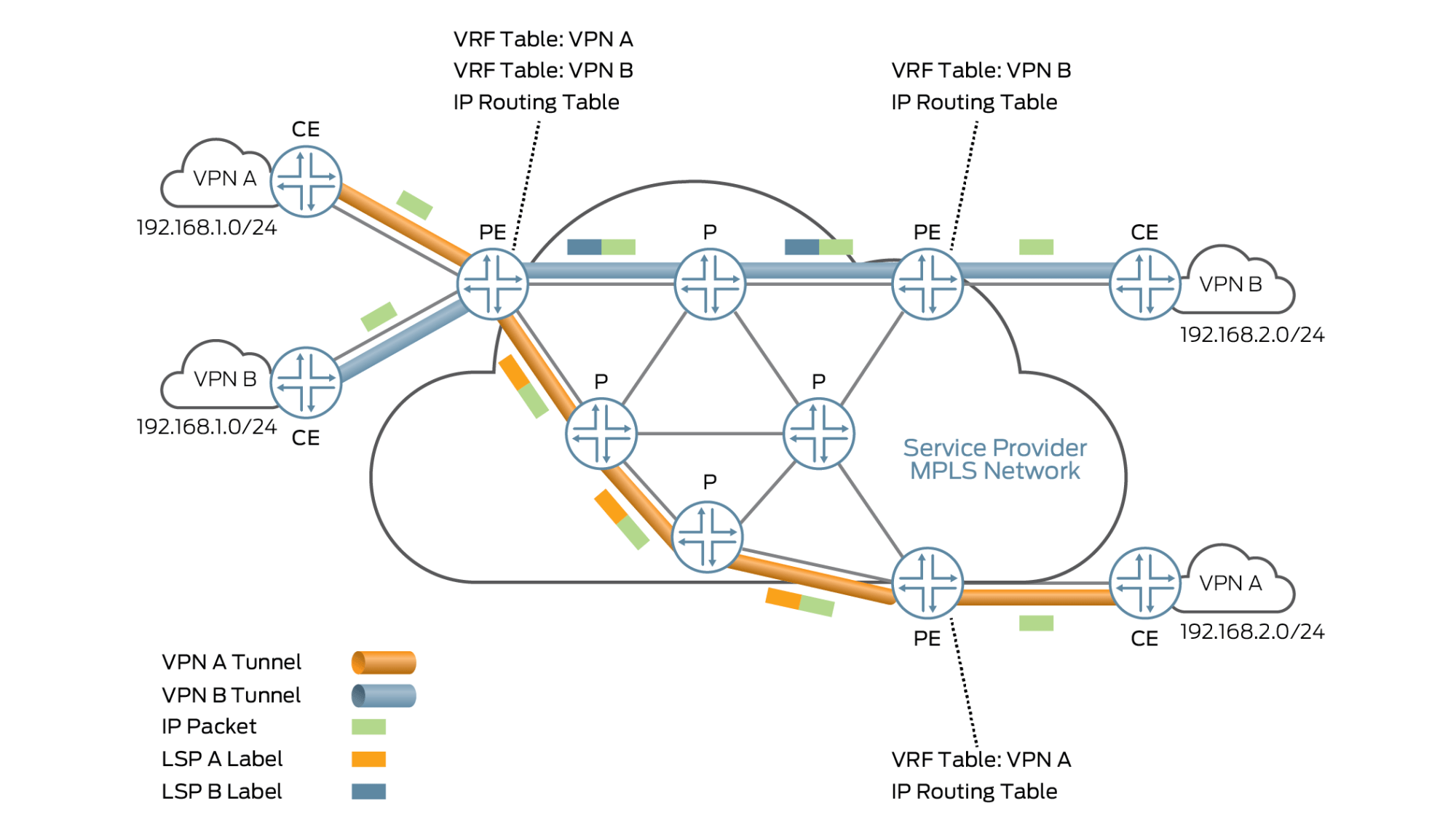 hight resolution of general layer 3 vpn architecture
