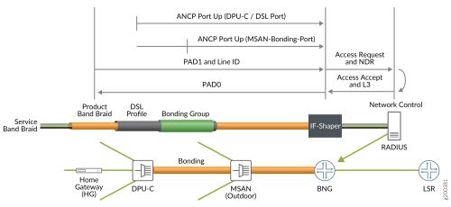 small resolution of bonded dsl cuttb