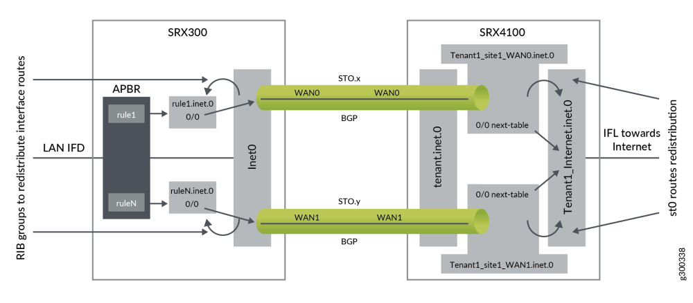 medium resolution of when you configure the vrf groups using vrf instances a vrf group id is generated these vrf groups are used in the following modules to control sd wan