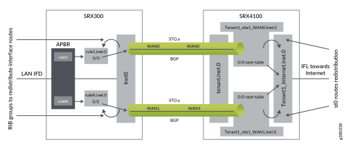 small resolution of when you configure the vrf groups using vrf instances a vrf group id is generated these vrf groups are used in the following modules to control sd wan