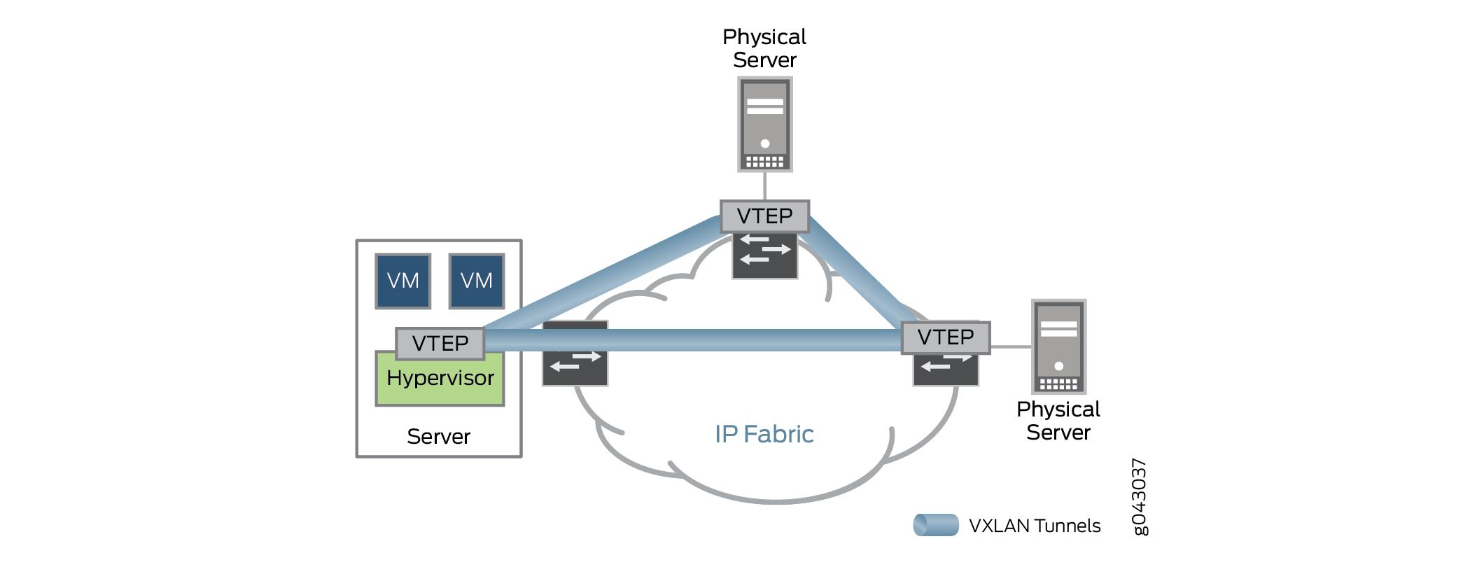 diagram of hypervisor power plug wiring understanding the iaas evpn and vxlan solution