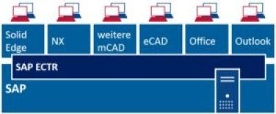 Systemanbindung über SAP ECTR