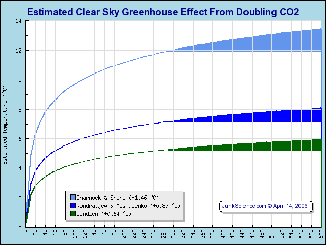Three most common estimates of CO2 greenhouse effect