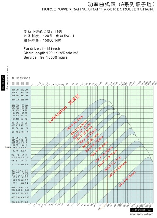 small resolution of horsepower rating graph a series roller chain