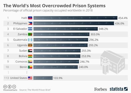 Haïti en tête de liste des systèmes pénitentiaires les plus surpeuplés au monde 31