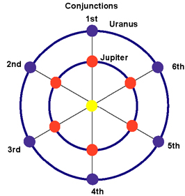 Image result for the jupiter saturn synodic cycle