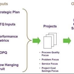 Project Impact Diagram Bargman 7 Way Trailer Wiring Of Lean Six Sigma Dmaic Methodology On Quality Juran
