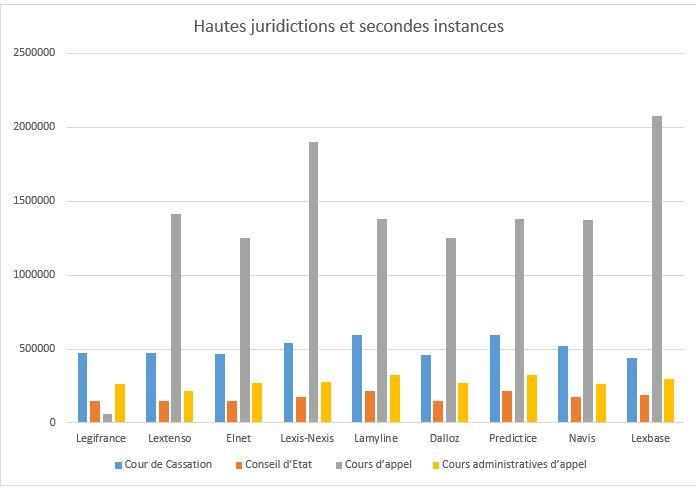 Hautes juridictions et secondes instances