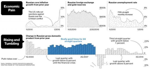 criza din rusia