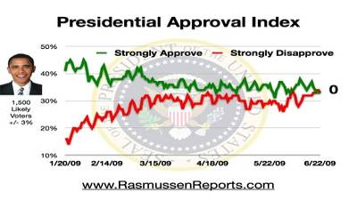 obama_index_june_23_2009 - Copy