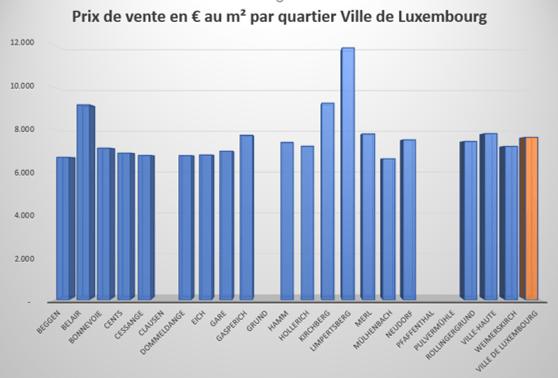 Prix des logements  la vente et la location au Luxembourg