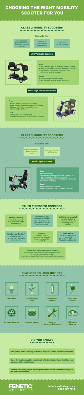 An infographic sharing the different types of mobility scooter available