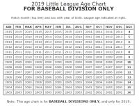 Little League Age Chart | Birthday Cutoffs & Calculator ...